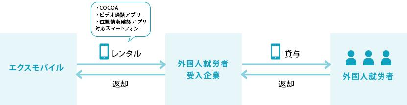 レンタル関係図
