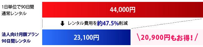 料金イメージ 15,500円もお得!